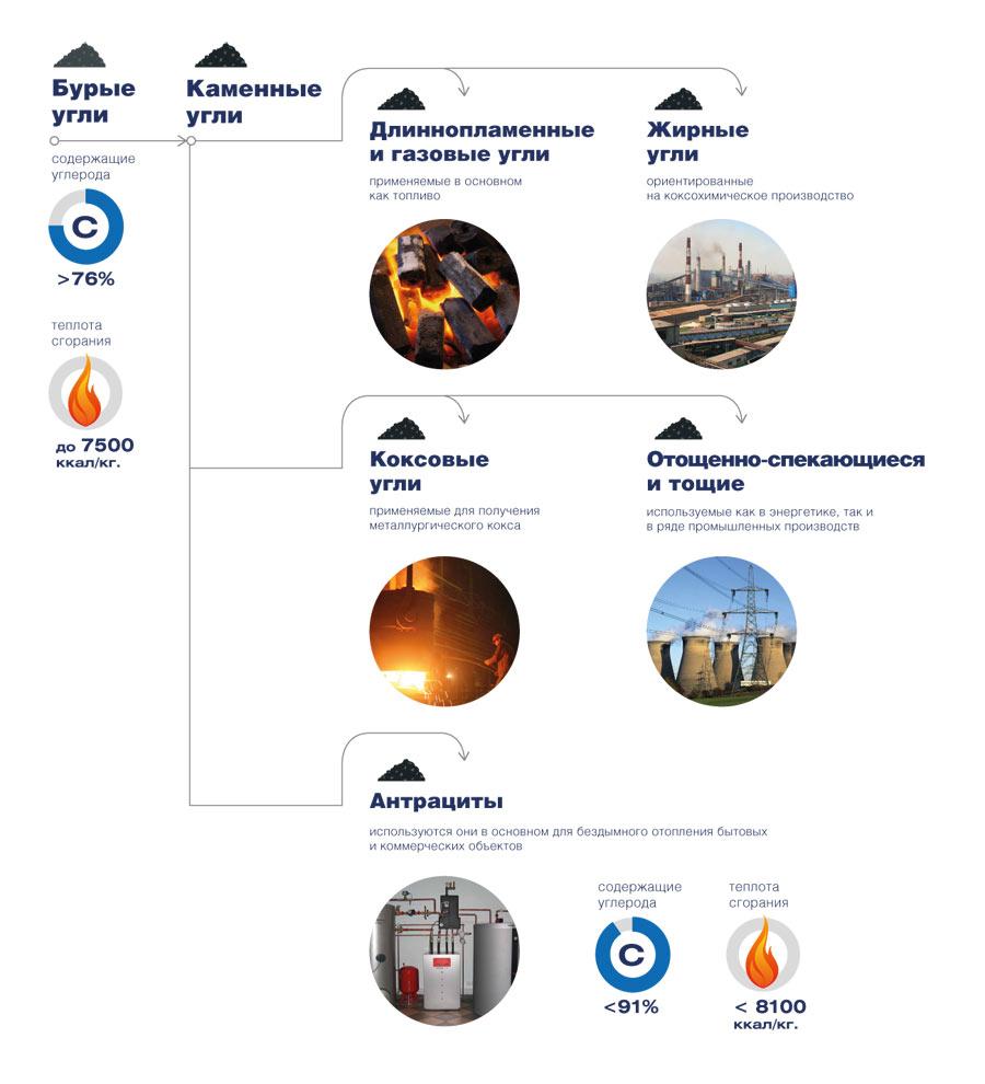 каменный уголь - инфографика