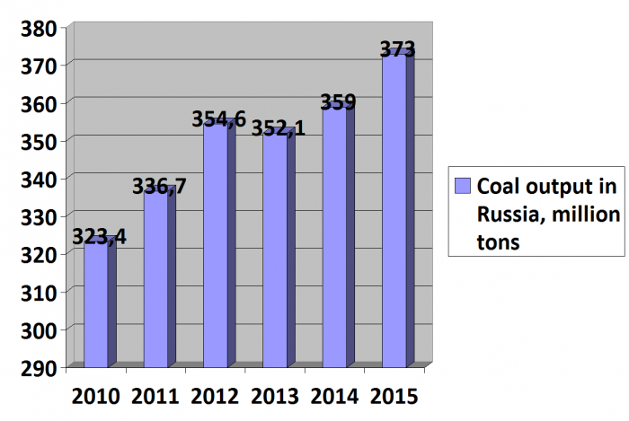 Picture 1. Coal output in Russia