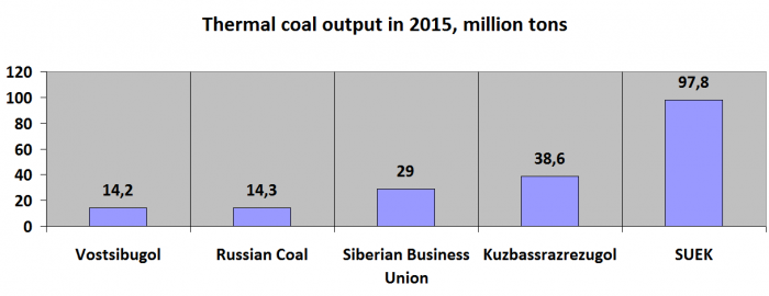 Picture 3. 5 Russia's largest companies mining thermal coal